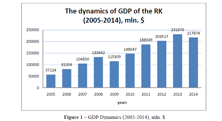 The dynamics of GDP growth in Kazakhstan
