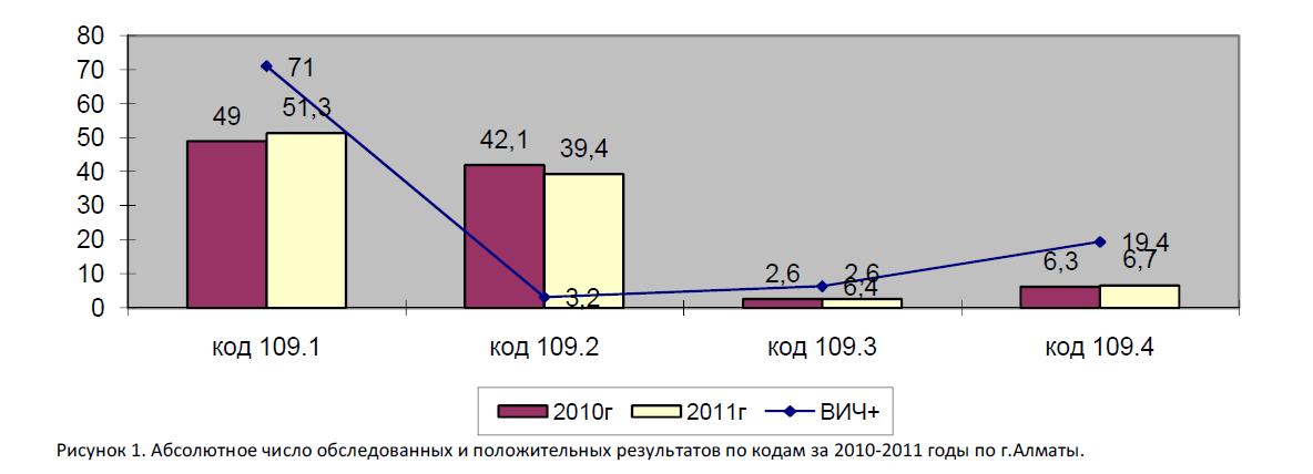 Абсолютное число обследованных и положительных результатов по кодам за 2010-2011 годы по г.Алматы.