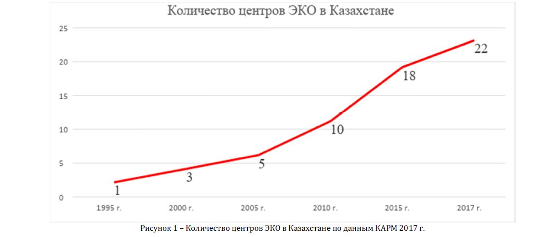 Количество центров ЭКО в Казахстане по данным КАРМ 2017 г.