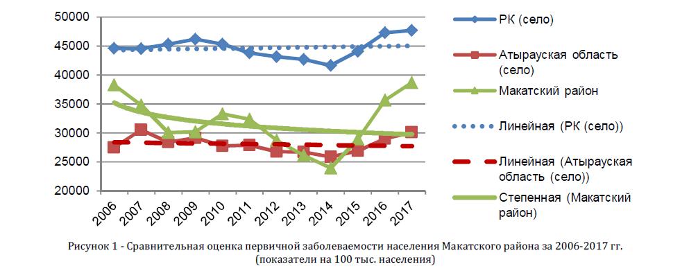 Сравнительная оценка первичной заболеваемости населения Макатского района за 2006-2017 гг.(показатели на 100 тыс. населения)
