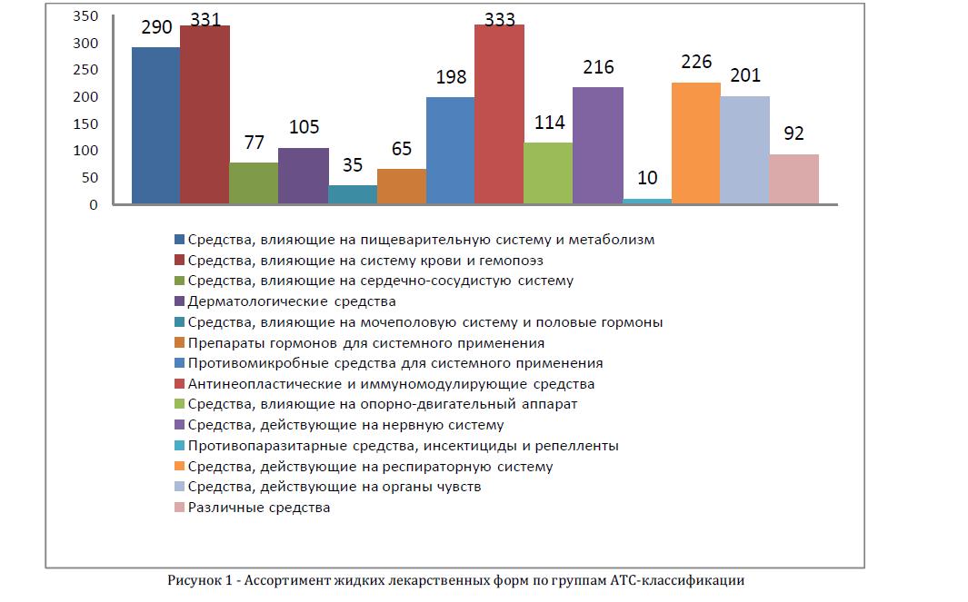 Ассортимент жидких лекарственных форм по группам АТС-классификации
