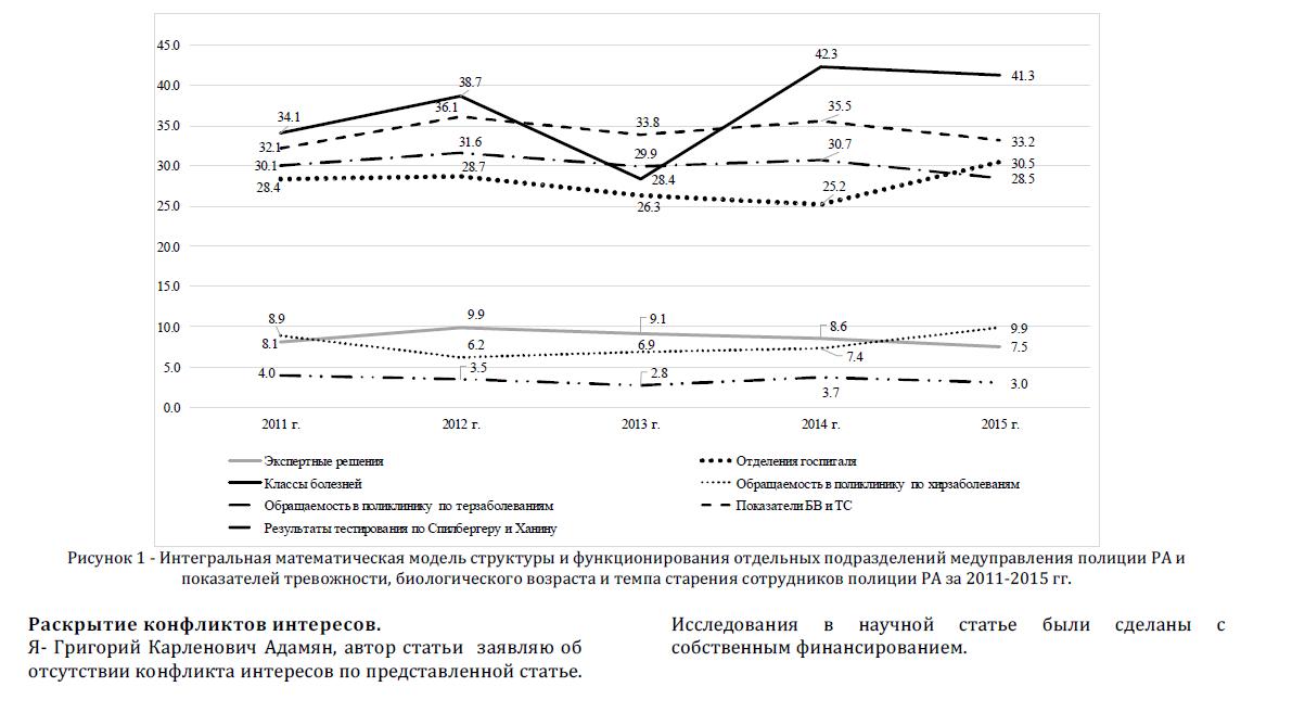 Интегральная математическая модель структуры и функционирования отдельных подразделений медуправления полиции РА и показателей тревожности, биологического возраста и темпа старения сотрудников полиции РА за 2011-2015 гг.
