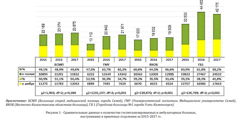 равнительные данные о количестве госпитализированных и амбулаторных больных, поступивших в приемные отделения за 2015-2017 гг