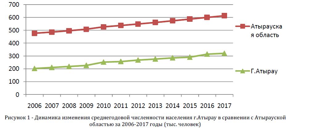 Динамика изменения среднегодовой численности населения г.Атырау в сравнении с Атырауской областью за 2006-2017 годы (тыс. человек)