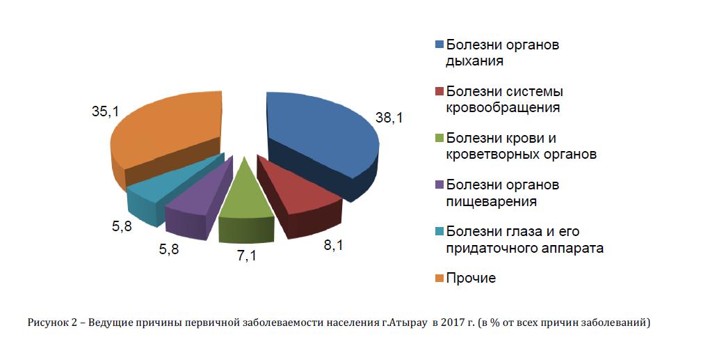 Ведущие причины первичной заболеваемости населения г.Атырау в 2017 г.(в % от всех причин заболеваний)