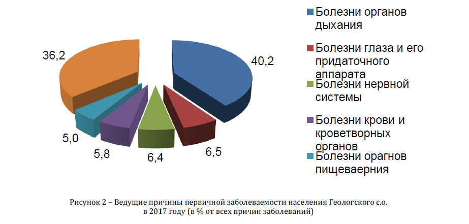 Ведущие причины первичной заболеваемости населения Геологского с.о.в 2017 году (в % от всех причин заболеваний)