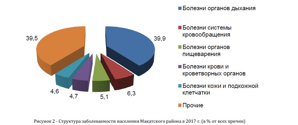 Структура заболеваемости населения Макатского района в 2017 г.(в % от всех причин)