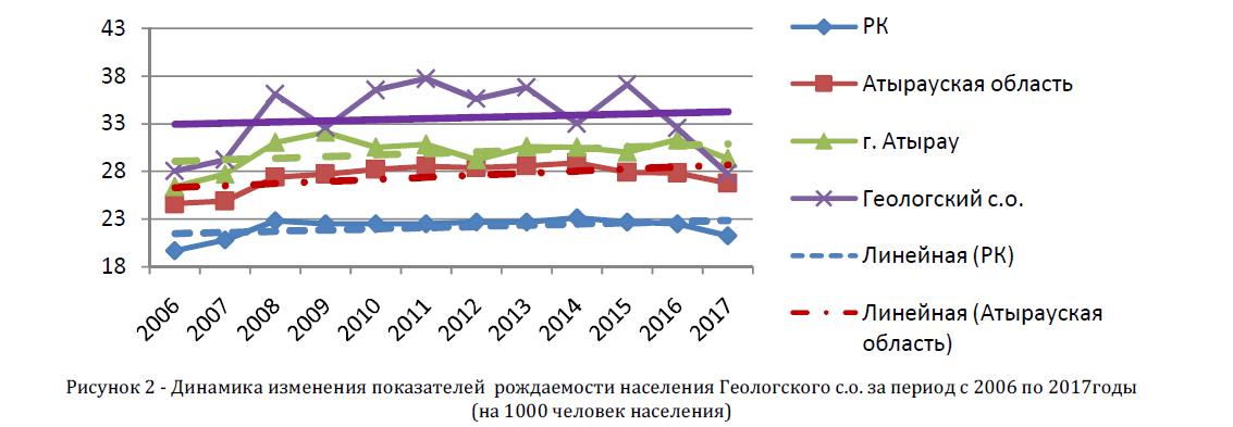 Динамика изменения показателей рождаемости населения Геологского с.о. за период с 2006 по 2017оды (на 1000 человек населения)