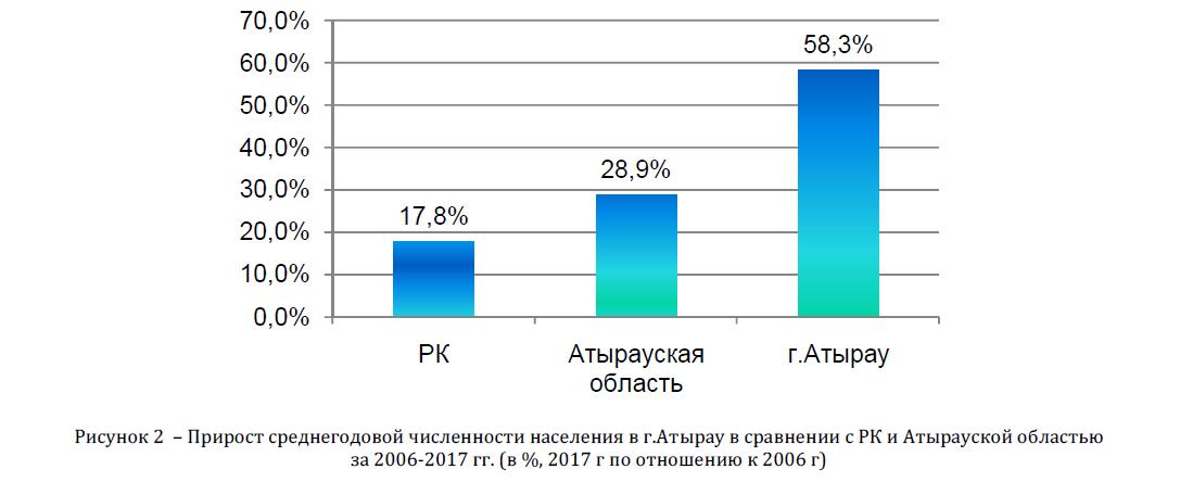 Прирост среднегодовой численности населения в г.Атырау в сравнении с РК и Атырауской областью за 2006-2017 гг. (в %, 2017 г по отношению к 2006 г)