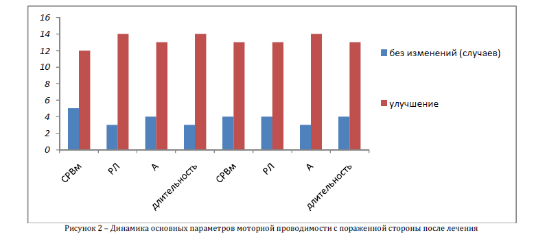 Динамика основных параметров моторной проводимости с пораженной стороны после лечения