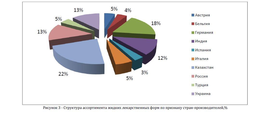 Структура ассортимента жидких лекарственных форм по признаку стран-производителей,%