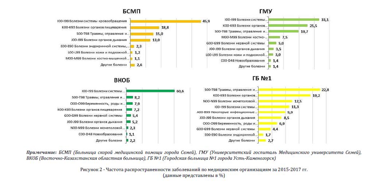 Частота распространенности заболеваний по медицинским организациям за 2015-2017 гг.(данные представлены в %)