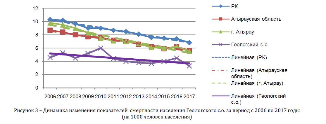 Динамика изменения показателей смертности населения Геологского с.о. за период с 2006 по 2017 годы (на 1000 человек населения)