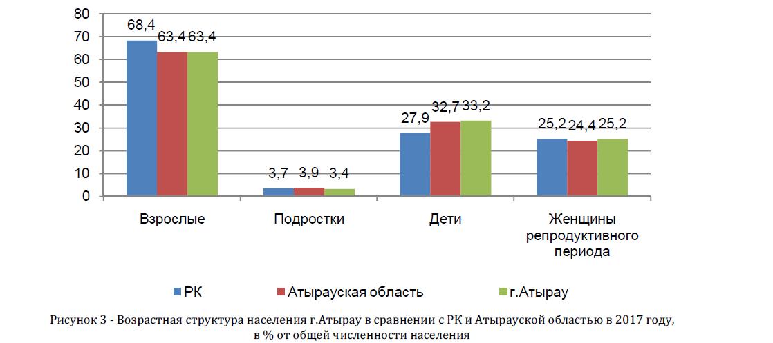 Возрастная структура населения г.Атырау в сравнении с РК и Атырауской областью в 2017 году, в % от общей численности населения
