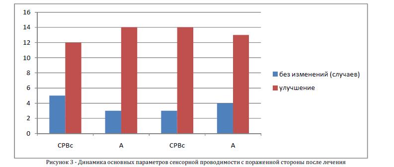 Динамика основных параметров сенсорной проводимости с пораженной стороны после лечения