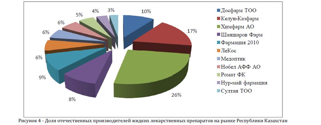 Доля отечественных производителей жидких лекарственных препаратов на рынке Республики Казахстан
