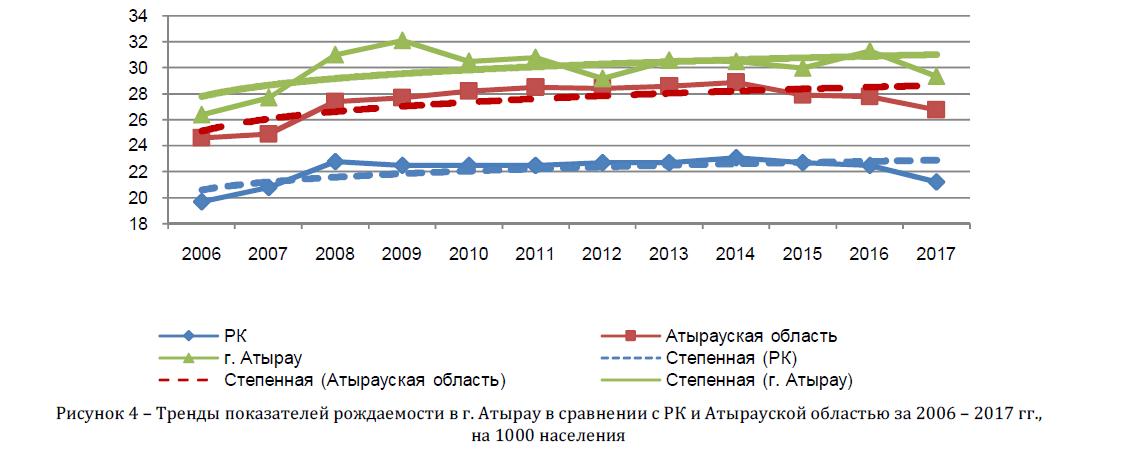 Тренды показателей рождаемости в г. Атырау в сравнении с РК и Атырауской областью за 2006 - 2017 гг., на 1000 населения