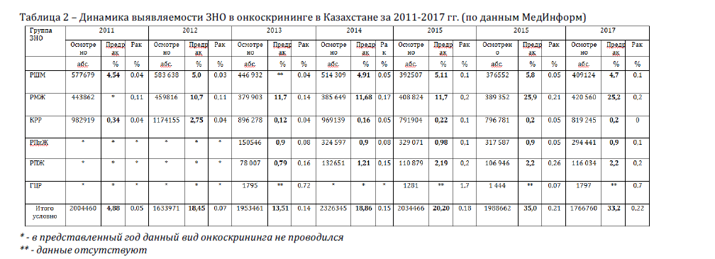 Динамика выявляемости ЗНО в онкоскрининге в Казахстане за 2011-2017 гг. (по данным МедИнформ)