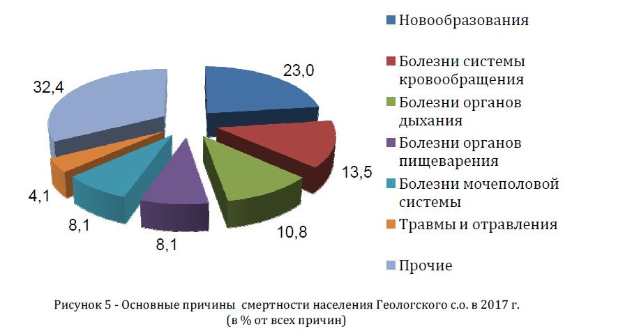Основные причины смертности населения Геологского с.о. в 2017 г. (в % от всех причин)
