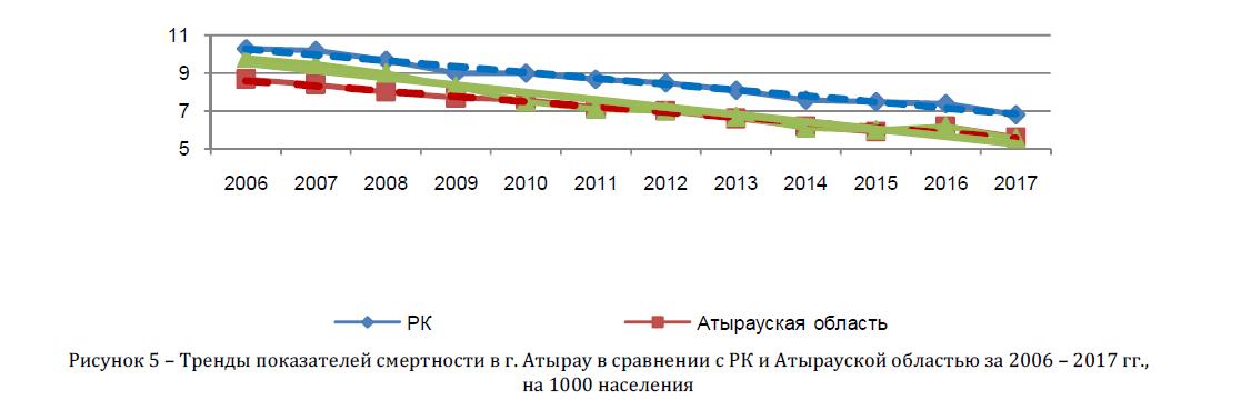 Тренды показателей смертности в г. Атырау в сравнении с РК и Атырауской областью за 2006 - 2017 гг., на 1000 населения