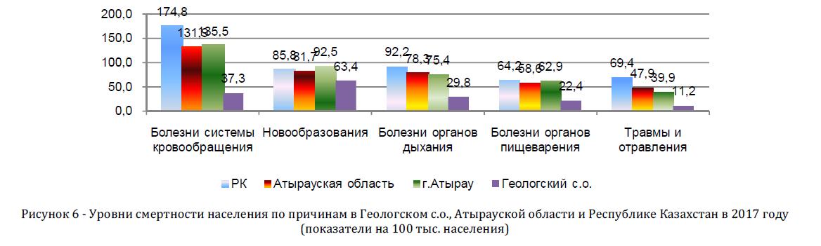 Уровни смертности населения по причинам в Геологском с.о., Атырауской области и Республике Казахстан в 2017 году (показатели на 100 тыс. населения)