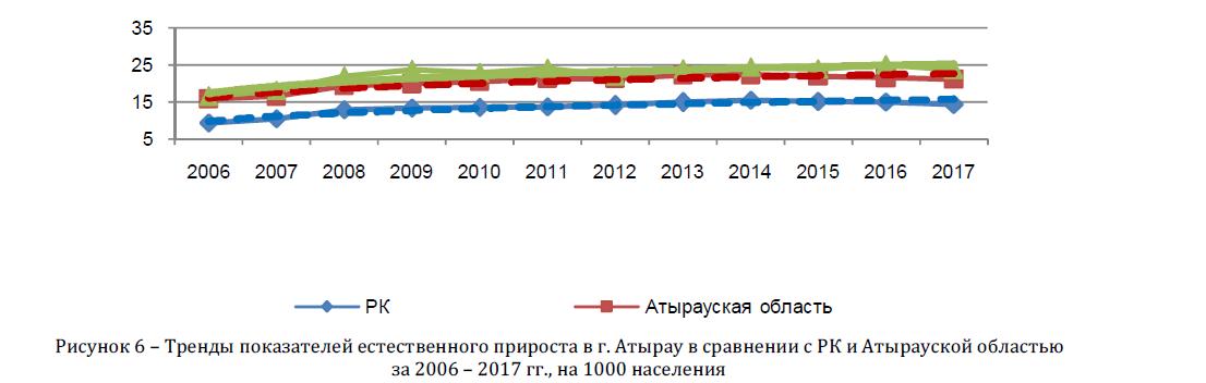 Тренды показателей естественного прироста в г. Атырау в сравнении с РК и Атырауской областью за 2006 - 2017 гг., на 1000 населения