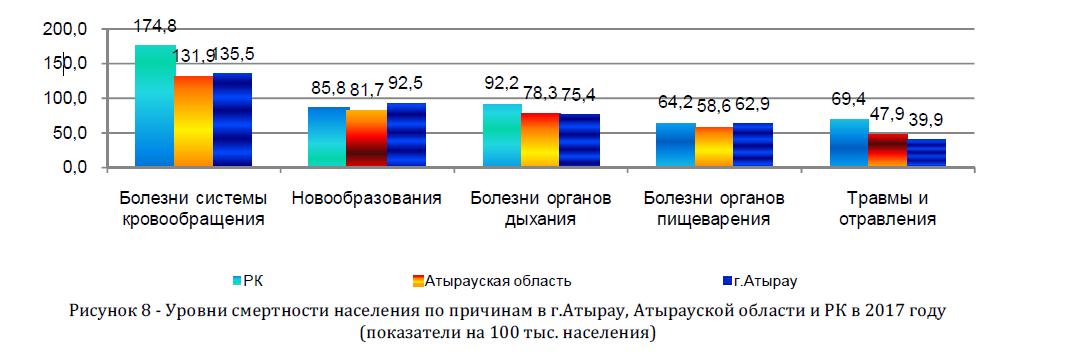 Уровни смертности населения по причинам в г.Атырау, Атырауской области и РК в 2017 году (показатели на 100 тыс. населения)